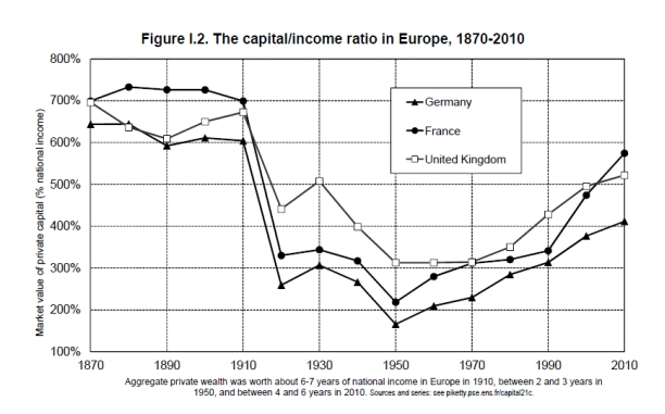 grafico piketty thomas